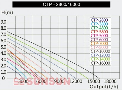 Sunsun CTP 10000