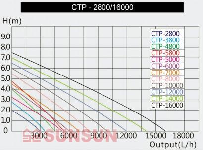 Sunsun CTP 12000
